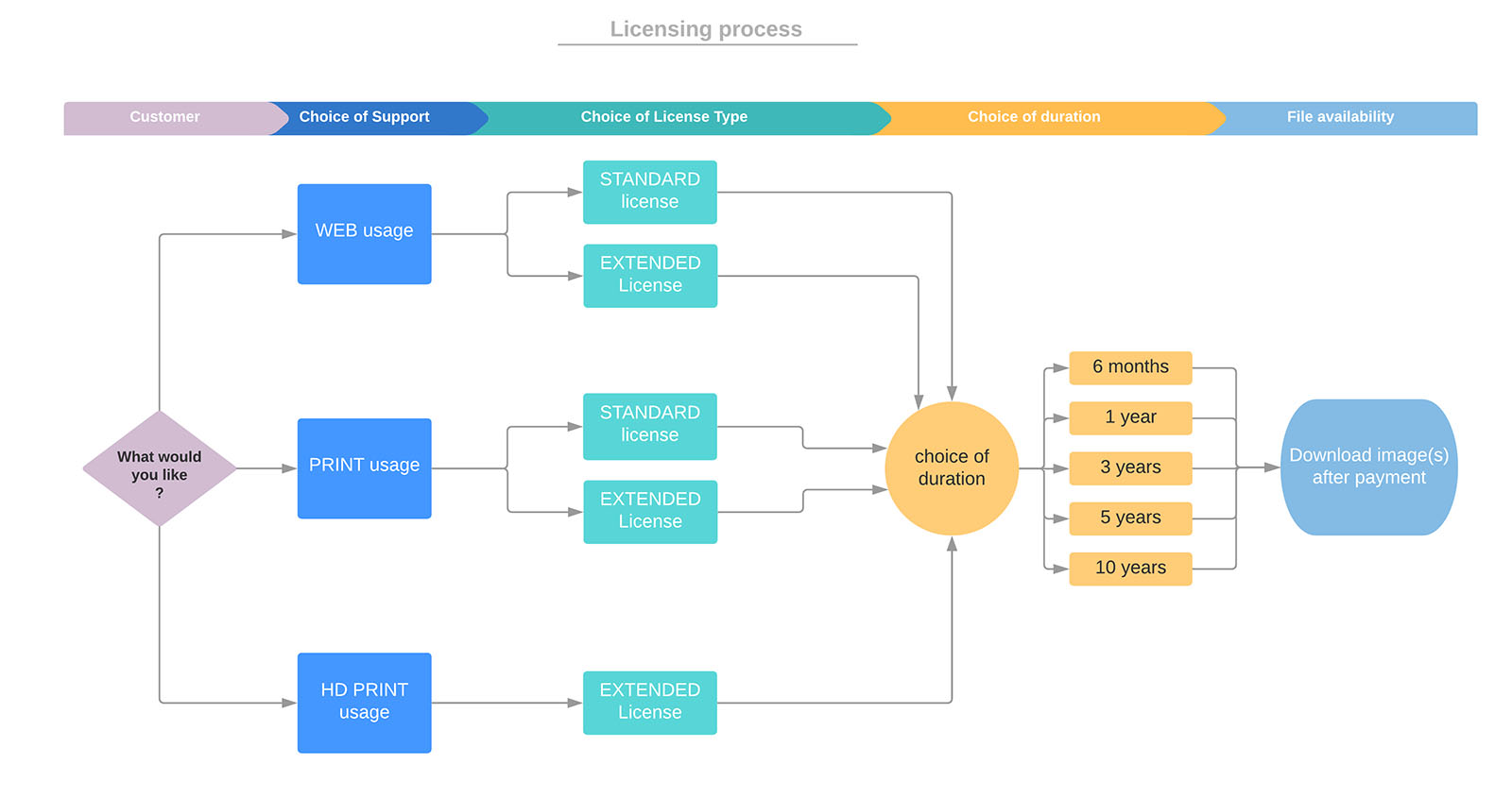 Diagram of the license sales process