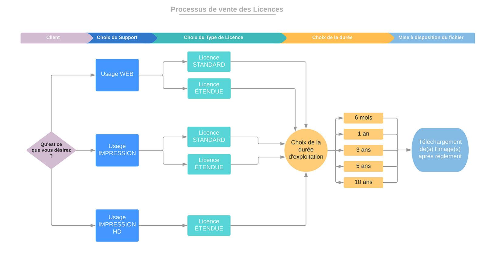 Processus de vente des Licences